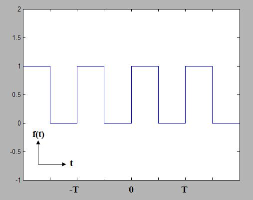 TheFourierTransform.com - Fourier Series Example: Electric Circuit