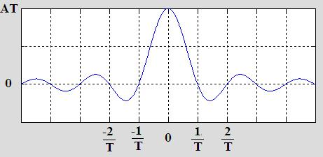 plot or graph of sinc function