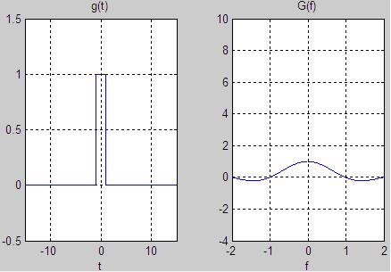 Fourier pair of box function when T=1