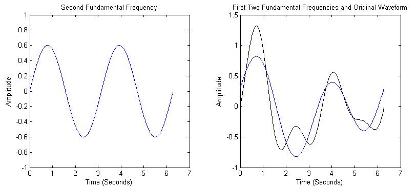 first and second frequency components of wave