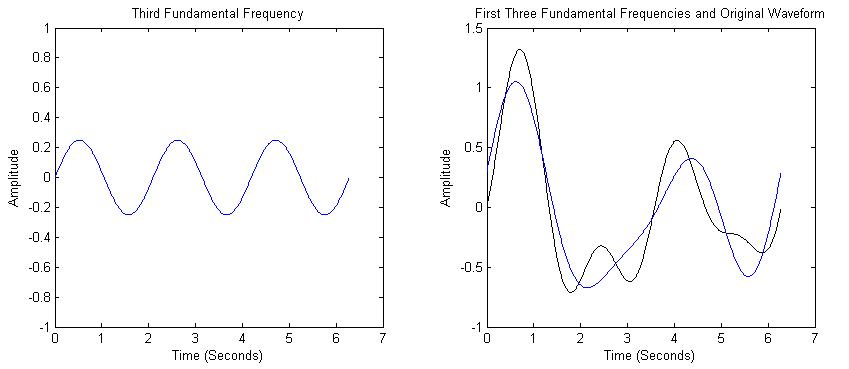 first three frequency components of a wave