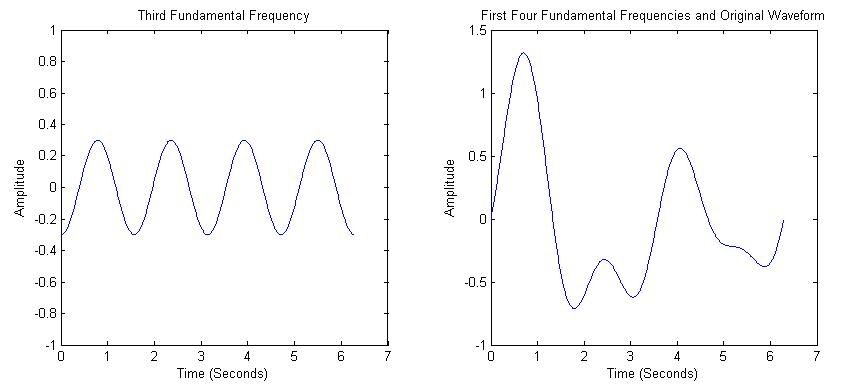 first 4 frequency components of the wave, producing the original waveform
